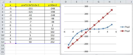 Как сделать график с двумя осями в ворде